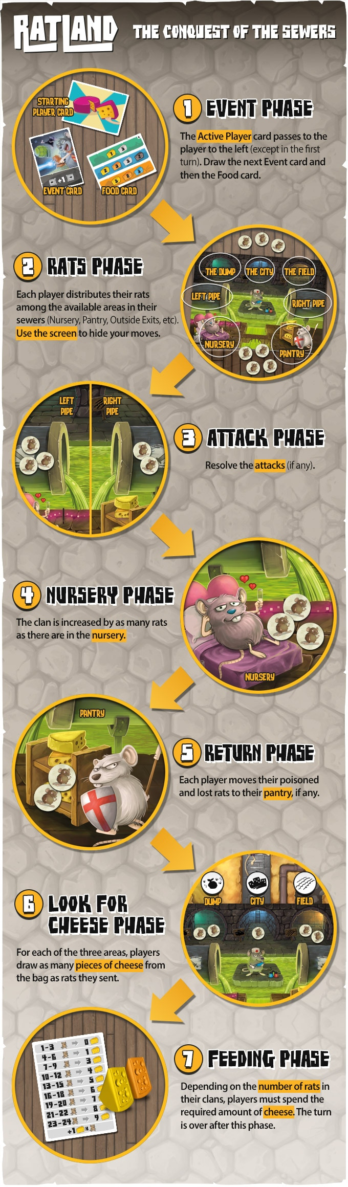 Phases of Ratland: Conquest of the Sewers board game