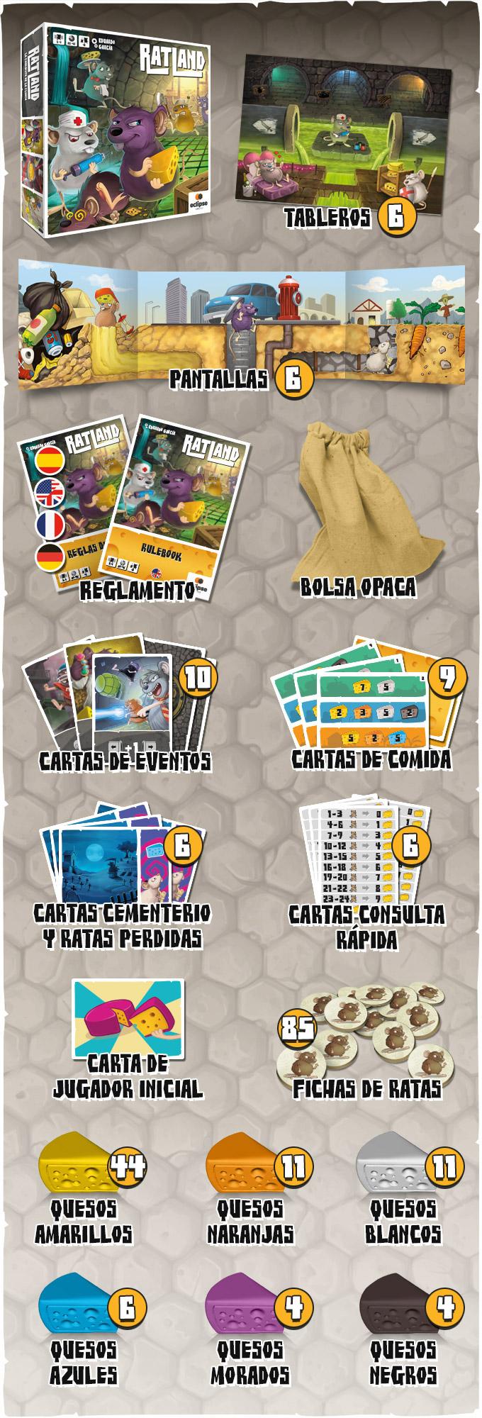 Componentes de Ratland: 6 Tableros, 6 pantallas de jugador, 32 cartas (10 Eventos, 10 de Comida, 6 de Cementerio y ratas perdidas, 6 cartas de consulta rápida y una carta de jugador inicial), 85 fichas de ratas, 80 quesos plásticos de colores (44 amarillos, 11 naranjas, 11 blancos, 6 azules, 4 morados y 4 negros), 1 bolsa de tela y Reglamento en 4 idiomas (Castellano, inglés, francés y alemán)