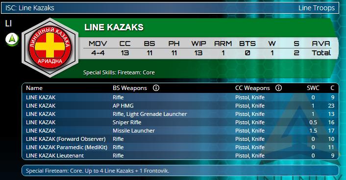 Ariadna Tartary Army Corps TAK Line Kazaks Statistics