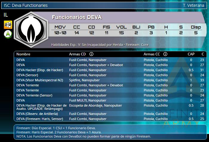 Infinity Operation Coldfront Aleph OperationS Funcionarios Deva Datos