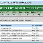 Streloks, Kazak Reconaissance Unit