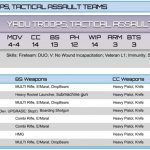 Yadu Trooops, Tactical Assault Teams